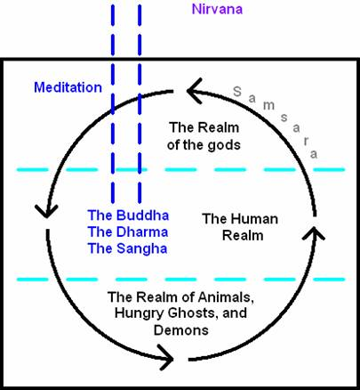 Simpe-diagram-of-Samsara